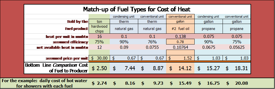 Fuel cost comparisons.